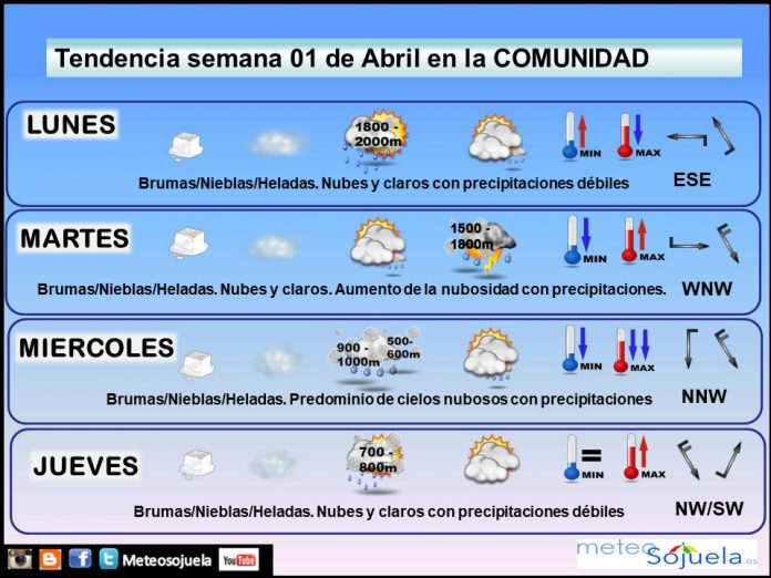 Tendencia del tiempo en La Rioja 0104 Meteosojuela La Rioja. Jose Calvo