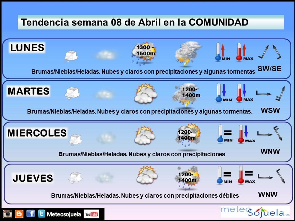 Tendencia del tiempo en La Rioja 0804 Meteosojuela La Rioja. Jose Calvo