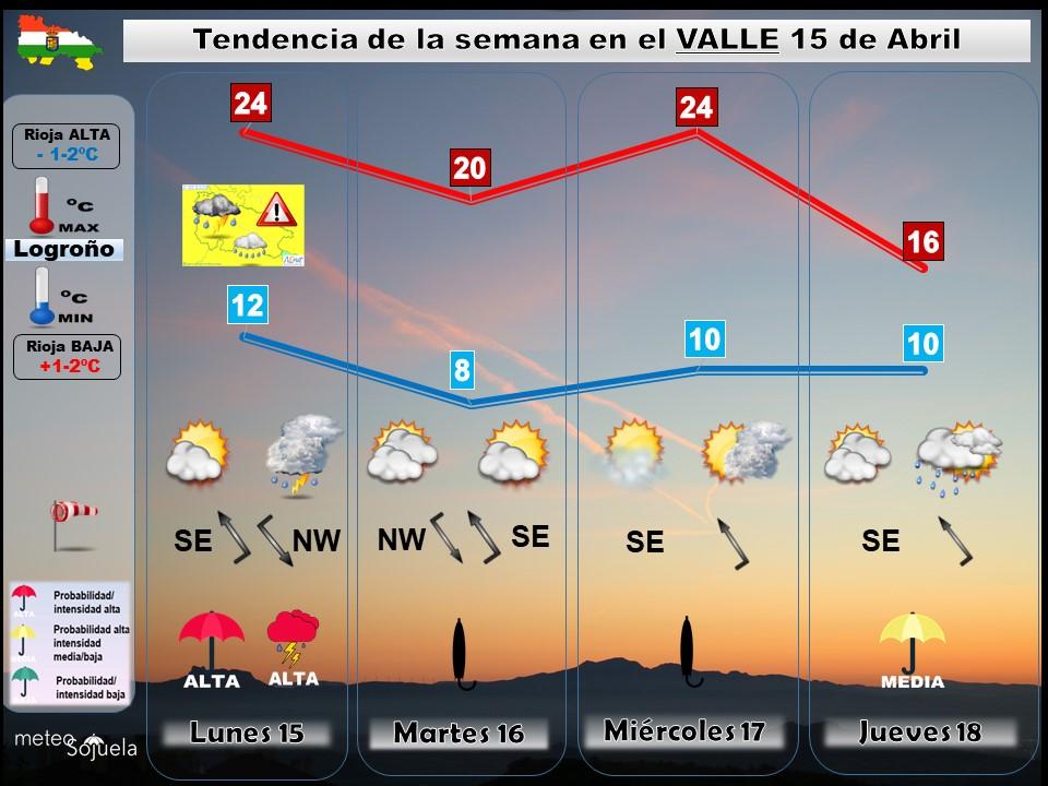 Tendencia del tiempo en La Rioja 1504 Meteosojuela La Rioja. Jose Calvo