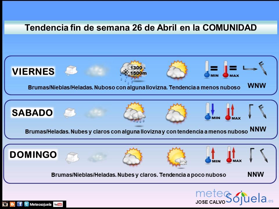 Tendencia del tiempo en La Rioja 2604 Meteosojuela La Rioja. Jose Calvo