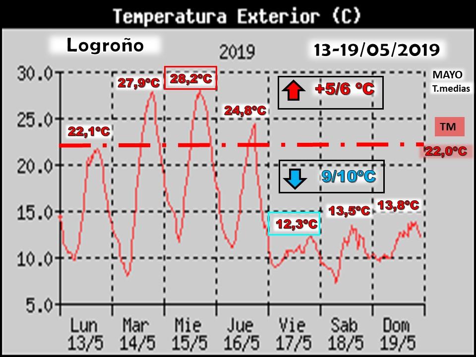 Oscilación de temperaturas máximas Logroño. Meteosojuela