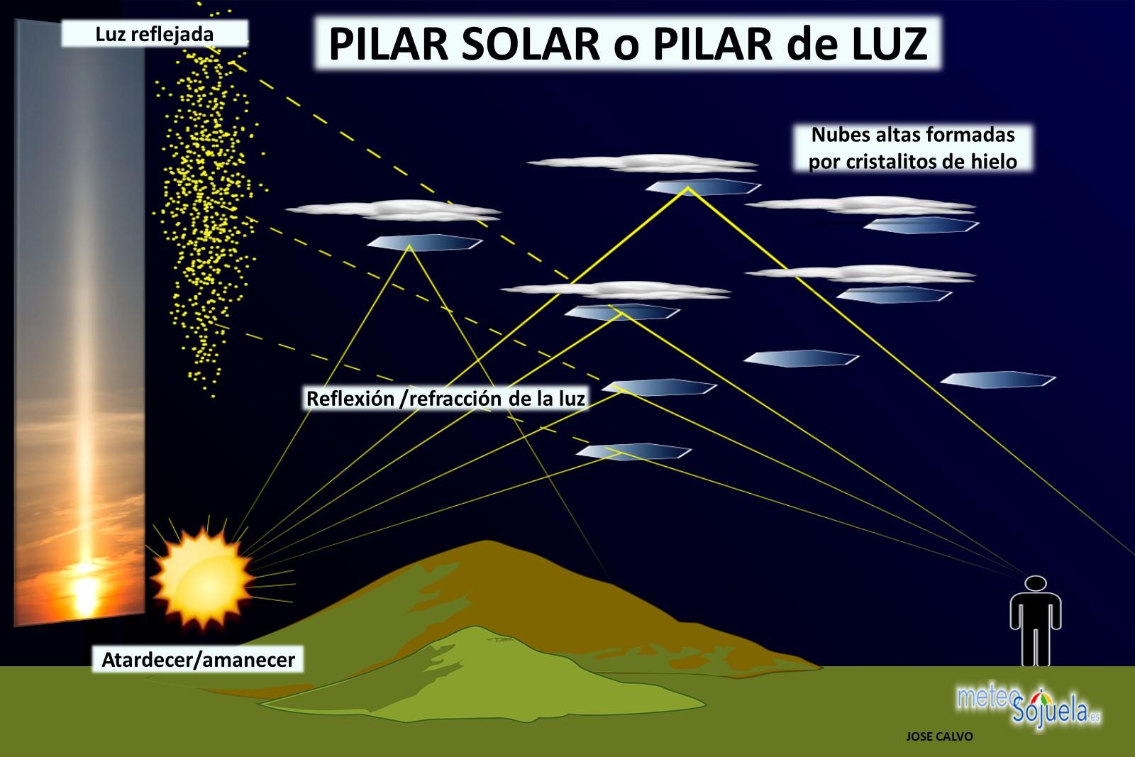 Pilar Solar Meteosojuela