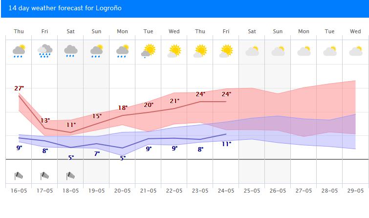 Temperaturas próximos días. Meteosojuela.