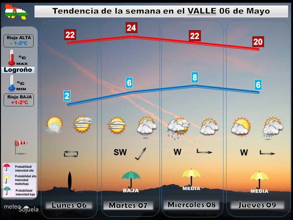 Tendencia del tiempo en La Rioja 0605 Meteosojuela La Rioja. Jose Calvo