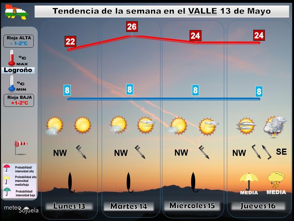 Tendencia del tiempo en La Rioja 1305 Meteosojuela La Rioja. Jose Calvo