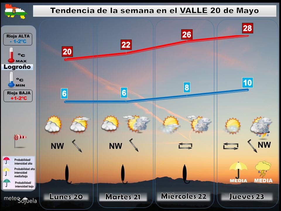 Tendencia del tiempo en La Rioja 2005 Meteosojuela La Rioja. Jose Calvo
