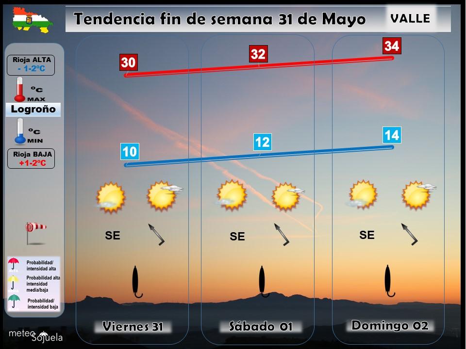 Tendencia del tiempo en La Rioja 3105 Meteosojuela La Rioja. Jose Calvo