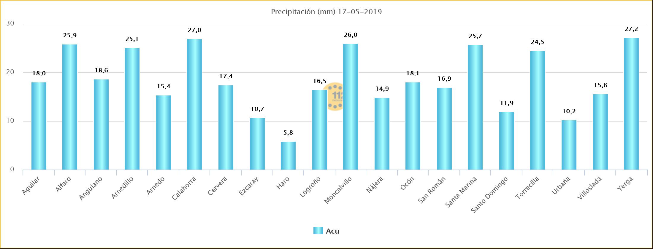 Datos de las Estaciones de SOS Rioja