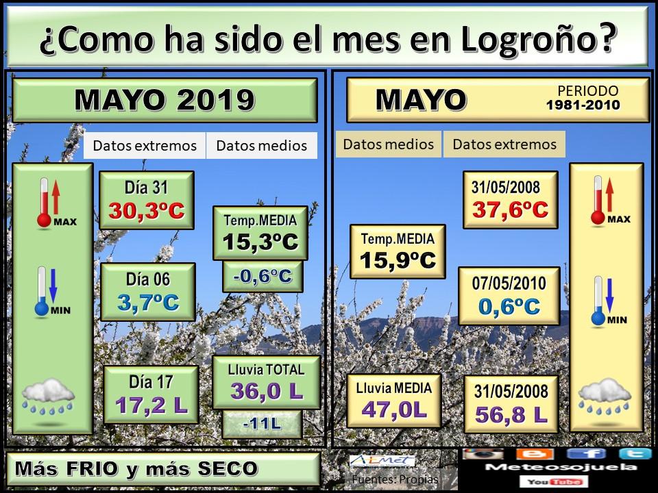 Datos Comparativos Mayo 2019 Logroño. Meteosojuela