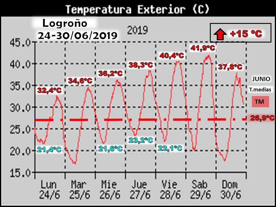 Temperaturas última semana de Junio. Logroño. Meteosojuela