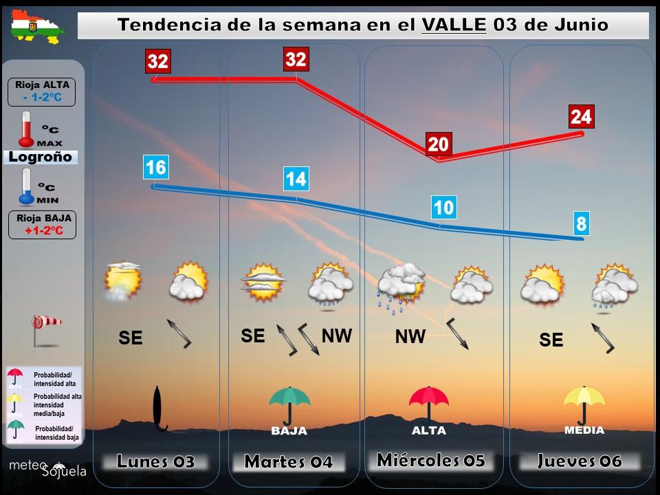 Tendencia del tiempo en La Rioja 0306 Meteosojuela La Rioja. Jose Calvo