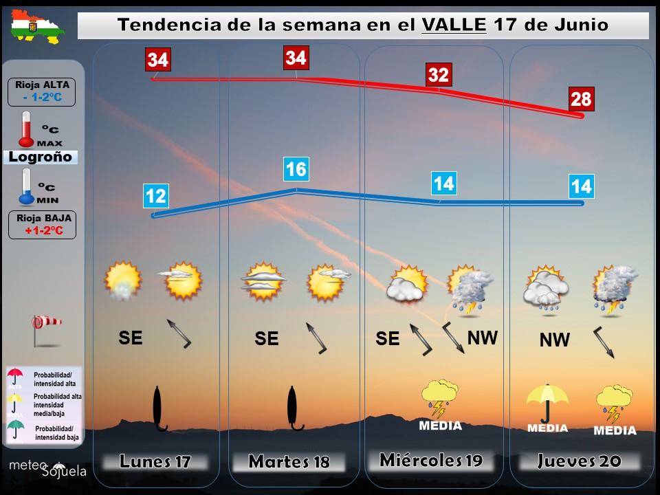 Tendencia del tiempo en La Rioja 1706 Meteosojuela La Rioja. Jose Calvo