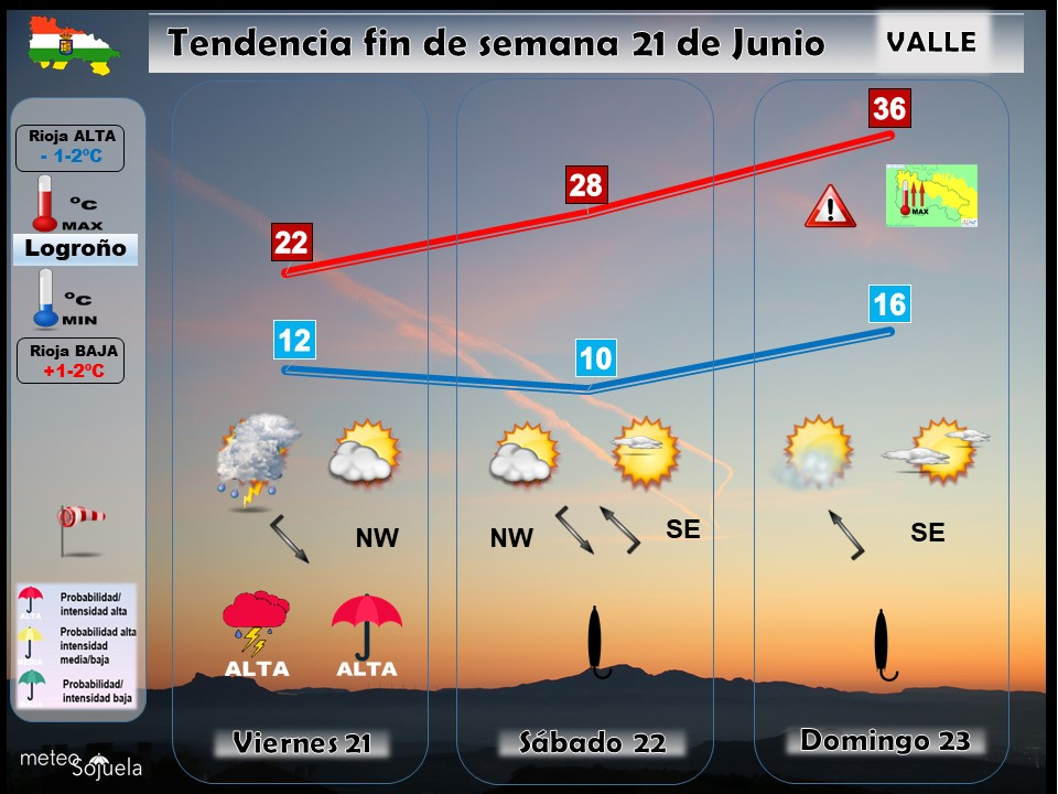 Tendencia del tiempo en La Rioja 2106 Meteosojuela La Rioja. Jose Calvo