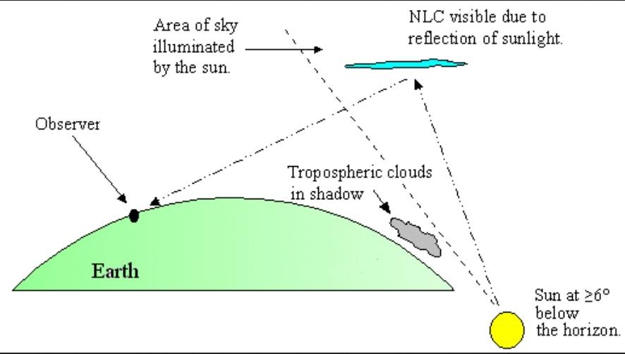 Nubes Noctilucentes. Meteosojuela