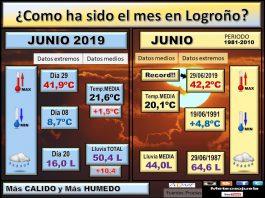 Datos Comparativos Junio 2019 Logroño. Meteosojuela