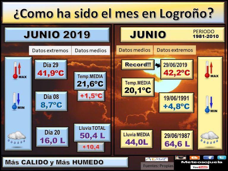 Previsión del tiempo en La Rioja para el mes de Julio 2019.
