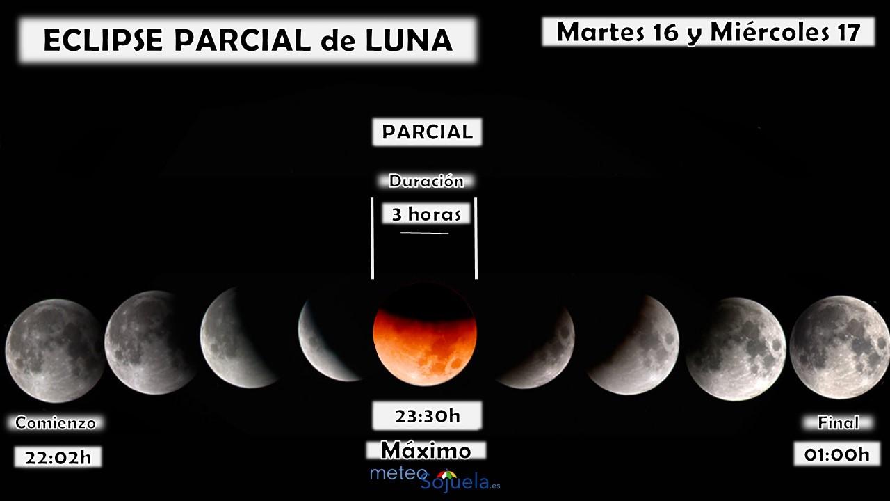 Datos Horarios Eclipse de Luna. Meteosojuela
