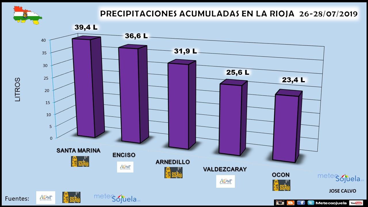 Datos Precipitaciones Acumuladas. Meteosojuela