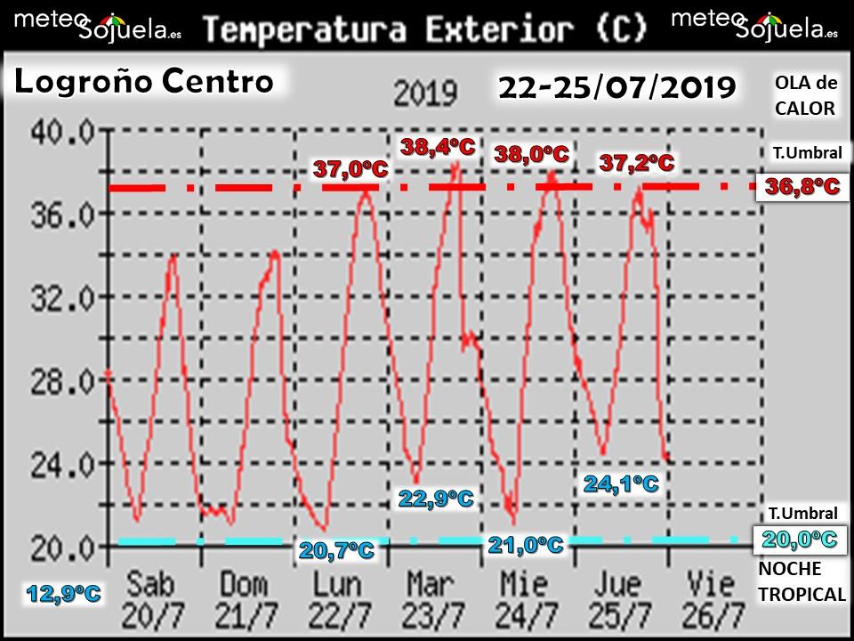 Datos temperaturas semana. Meteosojuela