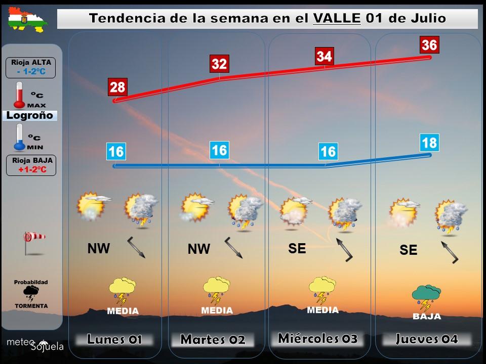 Tendencia del tiempo en La Rioja 0107 Meteosojuela La Rioja. Jose Calvo