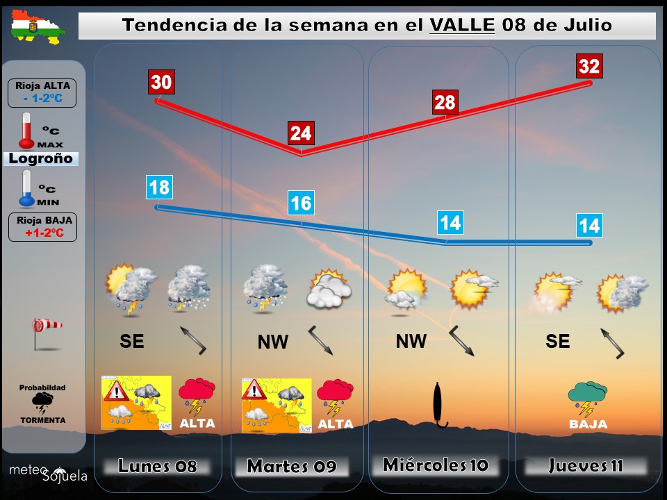 Tendencia del tiempo en La Rioja 0807 Meteosojuela La Rioja. Jose Calvo