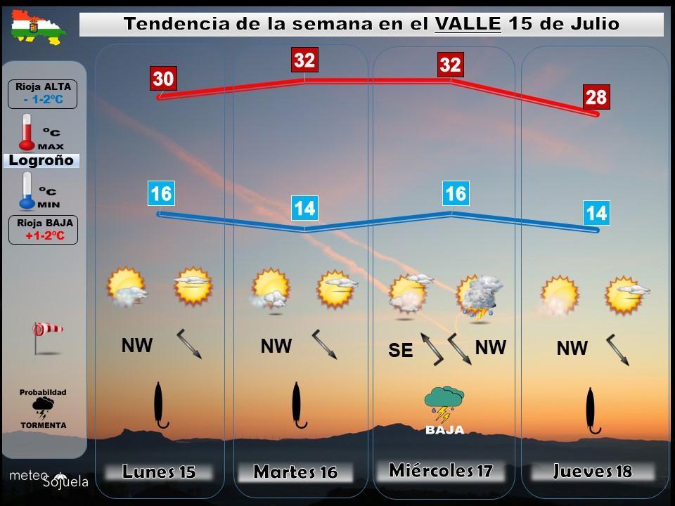 Tendencia del tiempo en La Rioja 1507 Meteosojuela La Rioja. Jose Calvo