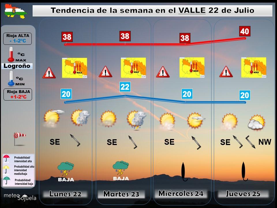 Tendencia del tiempo en La Rioja 2207 Meteosojuela La Rioja. Jose Calvo
