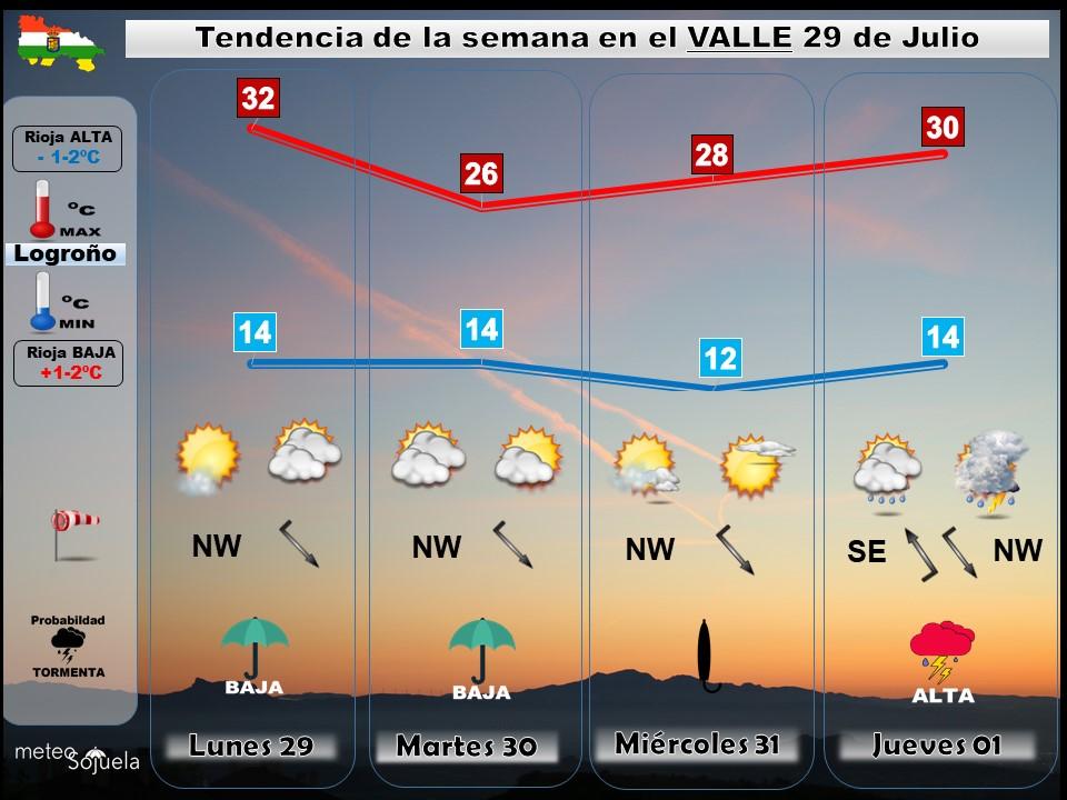 Tendencia del tiempo en La Rioja 2907 Meteosojuela La Rioja. Jose Calvo