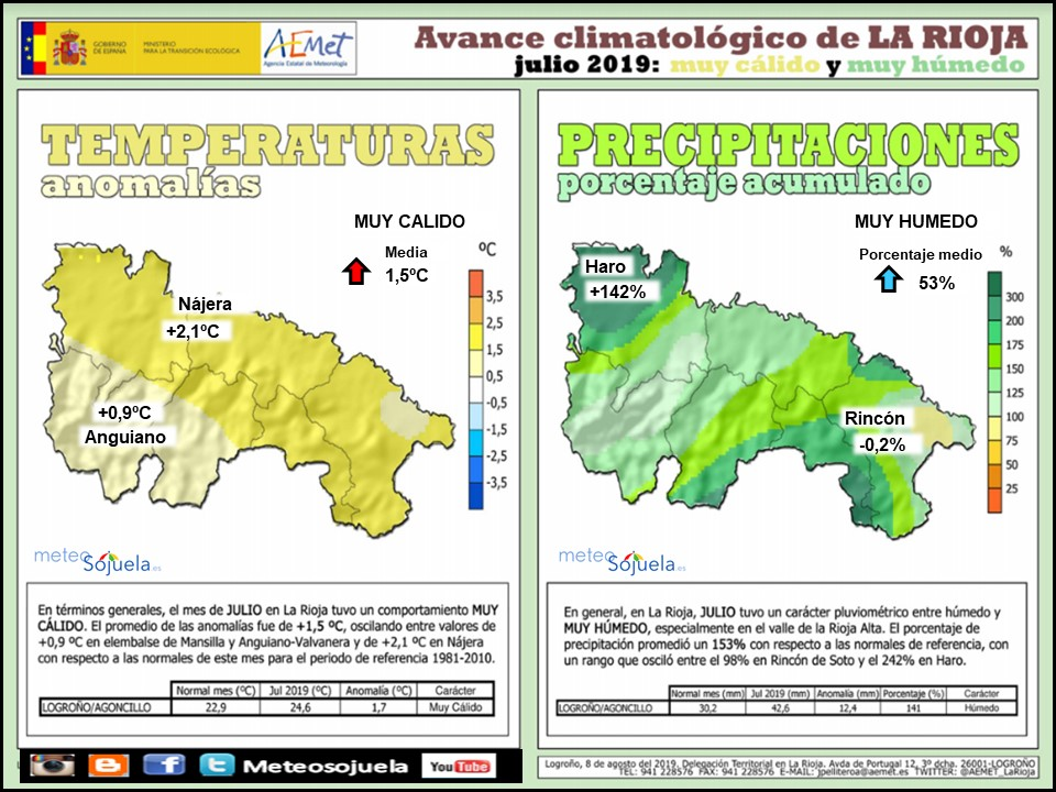 AVANCE Climatológico Julio en La Rioja. AEMET. Meteosojuela