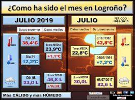 Datos Comparativos Julio 2019 Logroño. Meteosojuela