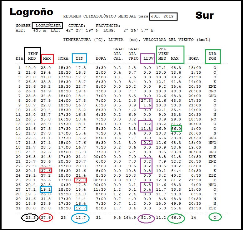 Datos Estación meteorológica Logroño Sur centro. Meteosojuela