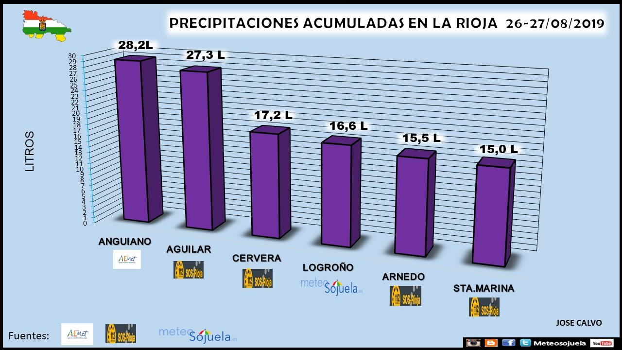 Datos Precipitación Tormentas.Meteosojuela
