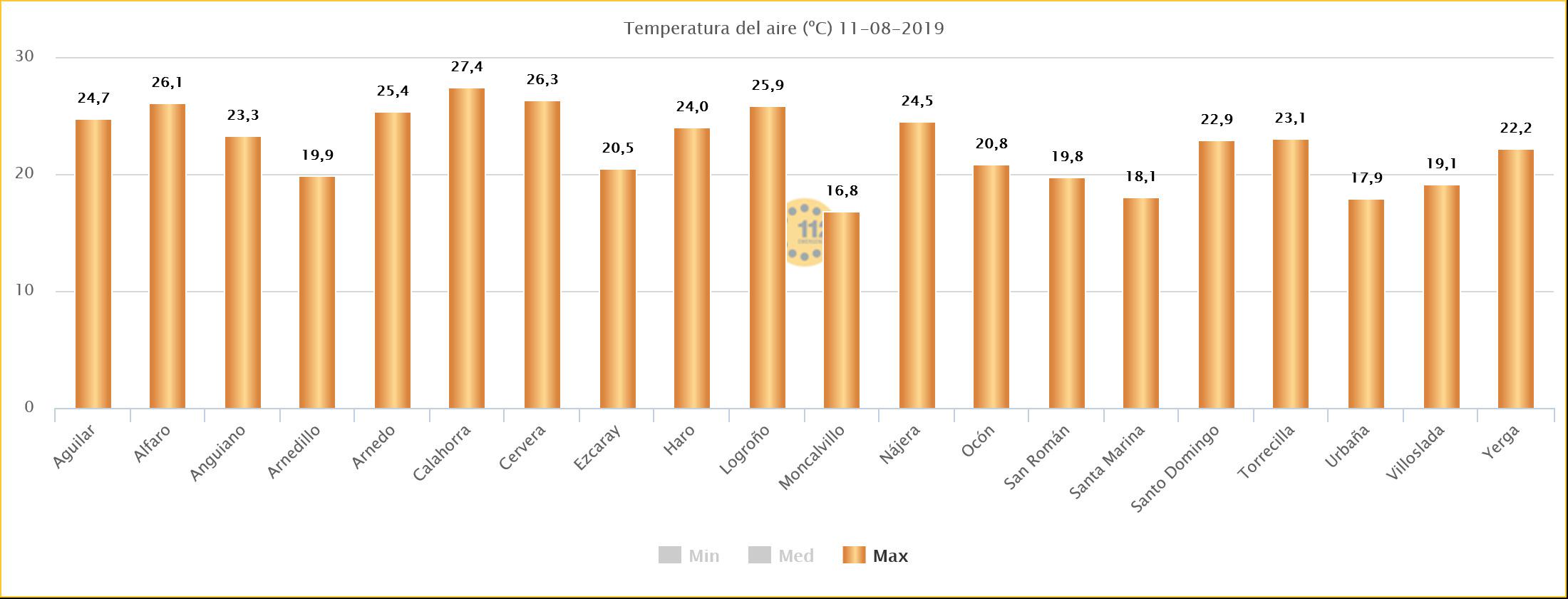 Datos Temperaturas Máximas Estaciones SOS Rioja. 1108 Meteosojuela