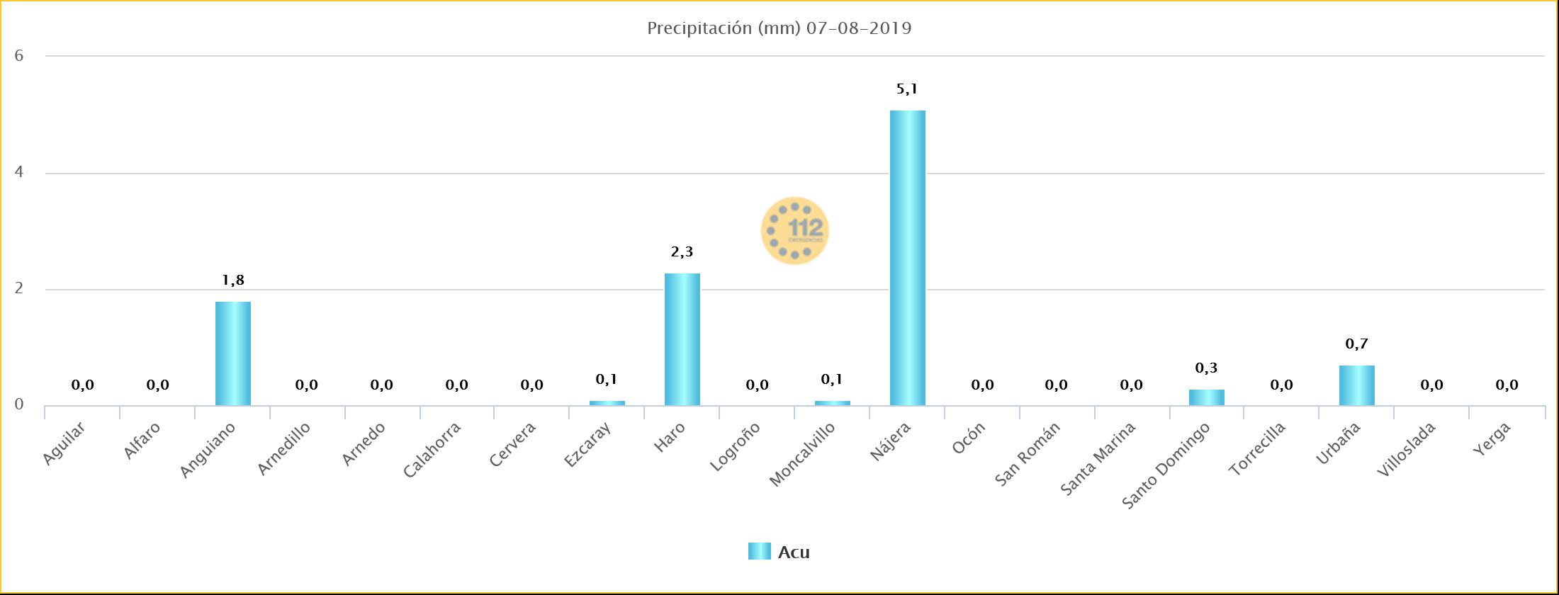 Datos precipitación La Rioja. Estaciones SOS Rioja. Meteosojuela