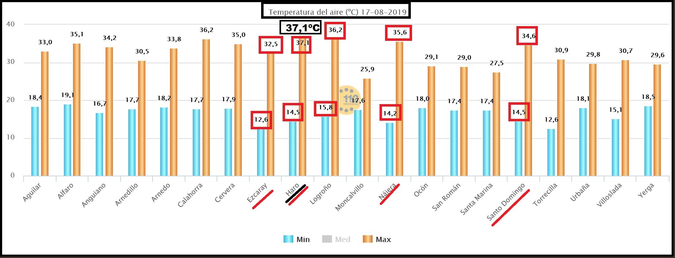 Datos temperaturas estaciones SOS Rioja. Meteosojuela