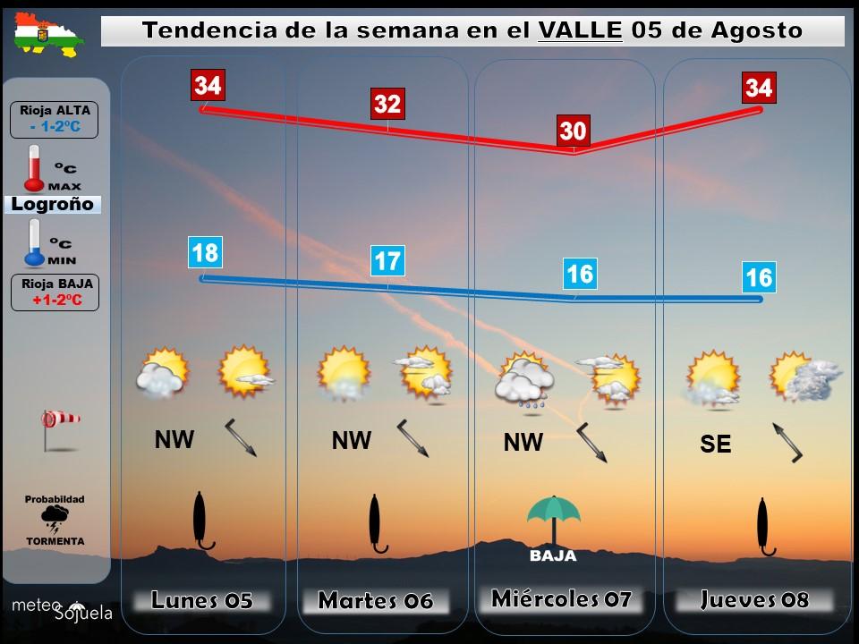Tendencia del tiempo en La Rioja 0508 Meteosojuela La Rioja. Jose Calvo