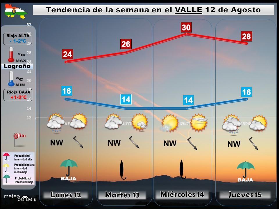 Tendencia del tiempo en La Rioja 1208 Meteosojuela La Rioja. Jose Calvo
