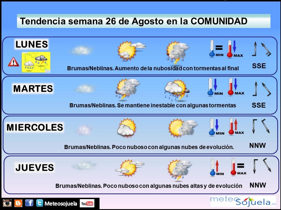 Tendencia del tiempo en La Rioja 2608 Meteosojuela La Rioja. Jose Calvo