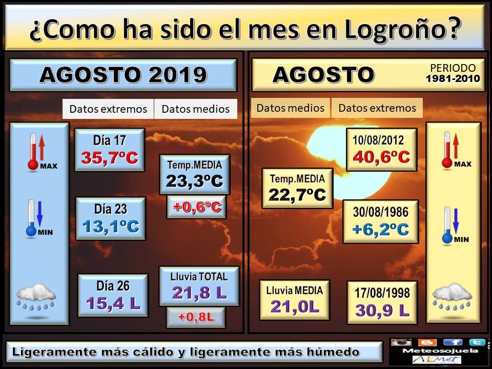 Datos Comparativos Agosto 2019 Logroño. Meteosojuela