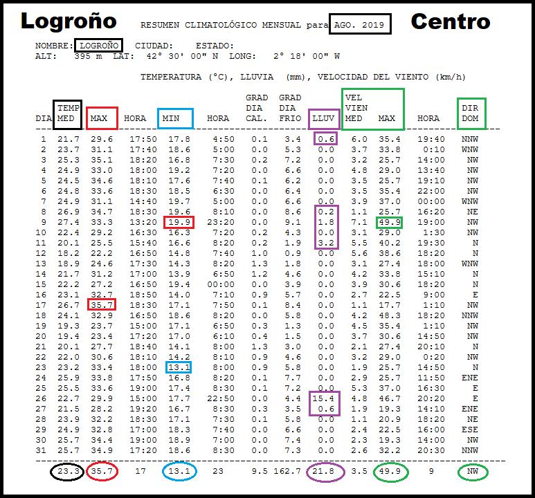 Datos Estación meteorológica Logroño centro. Meteosojuela