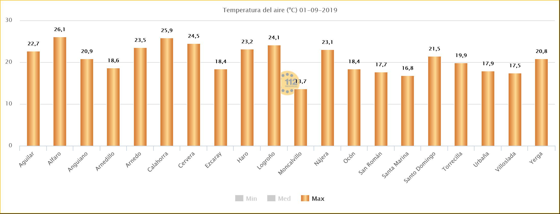 Datos Temperatura Estaciones SOS Rioja 01. Meteosojuela