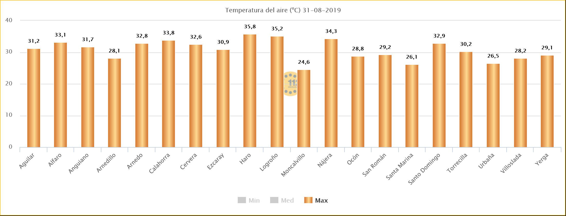 Datos Temperatura Estaciones SOS Rioja 31. Meteosojuela