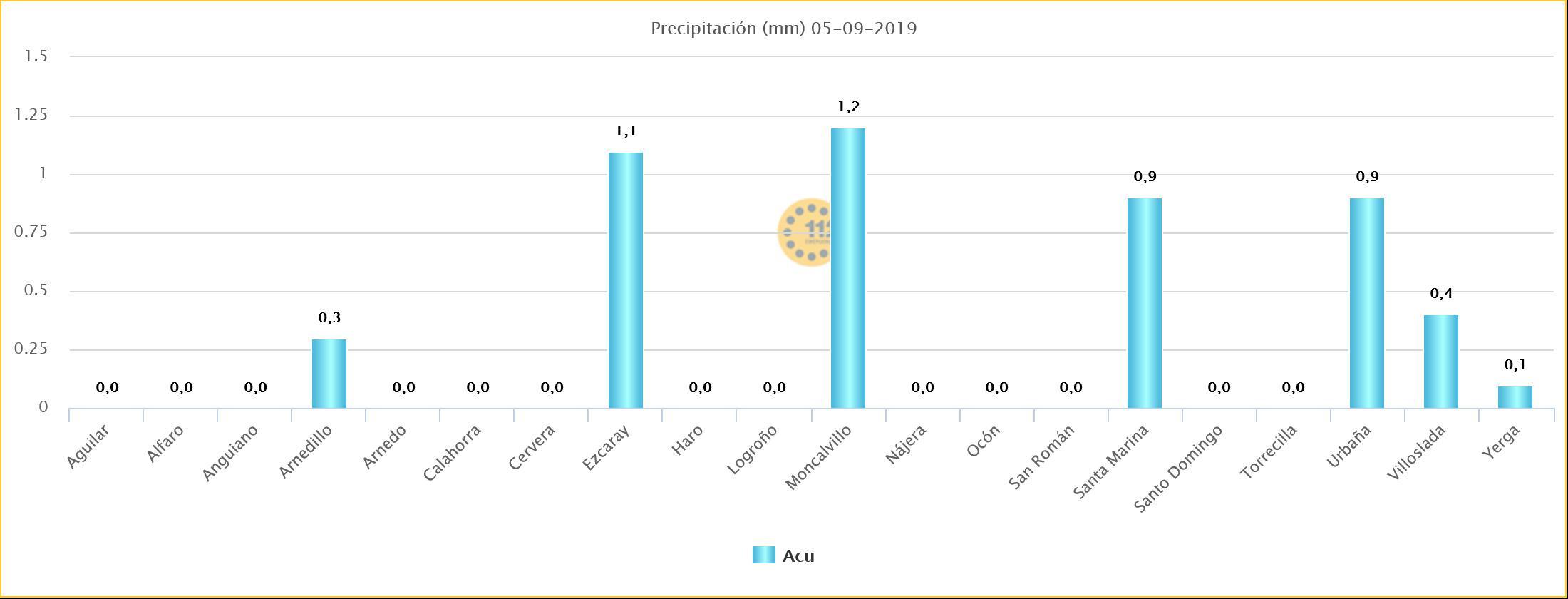 Datos de precipitación de estaciones de SOS Rioja. Meteosojuela