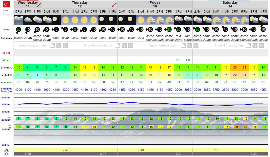 Previsiones tiempo montaña La Rioja Valdezcaray.