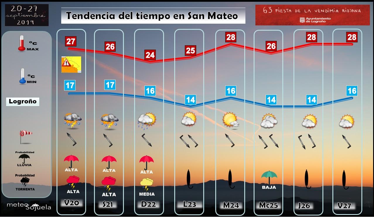 Tendencia Tiempo San Mateo. Meteosojuela