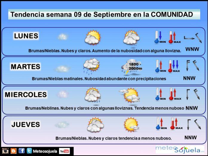 Tendencia del tiempo en La Rioja 0909 Meteosojuela La Rioja. Jose Calvo