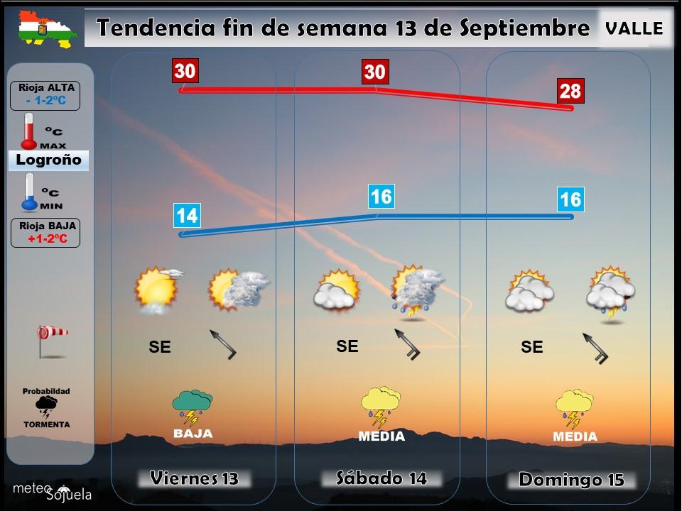 Tendencia del tiempo en La Rioja 1309 Meteosojuela La Rioja. Jose Calvo