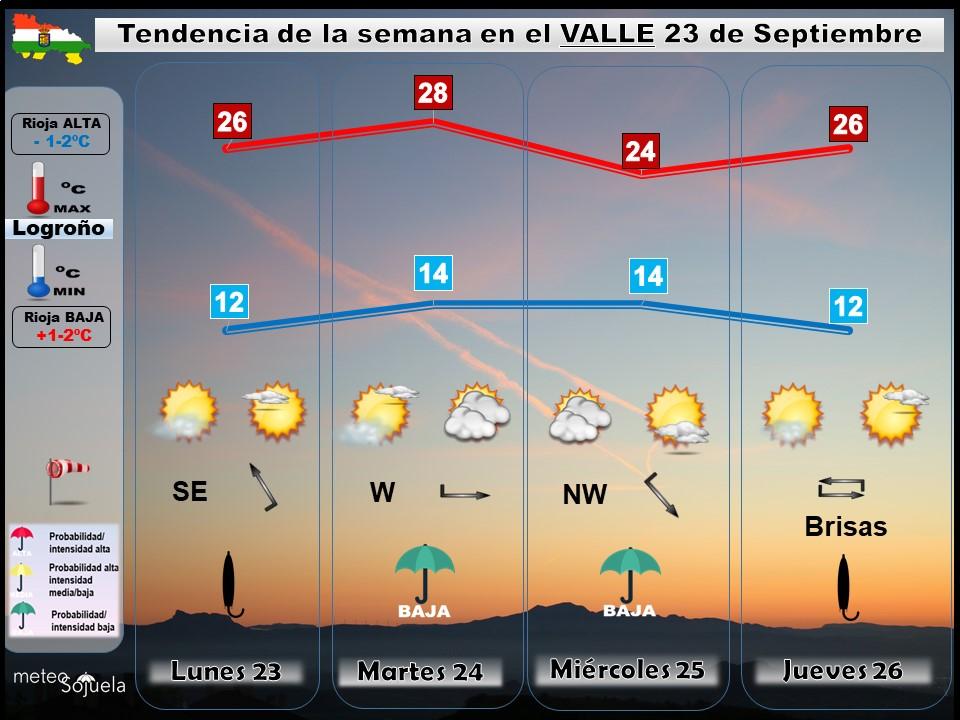 Tendencia del tiempo en La Rioja 2309 Meteosojuela La Rioja. Jose Calvo