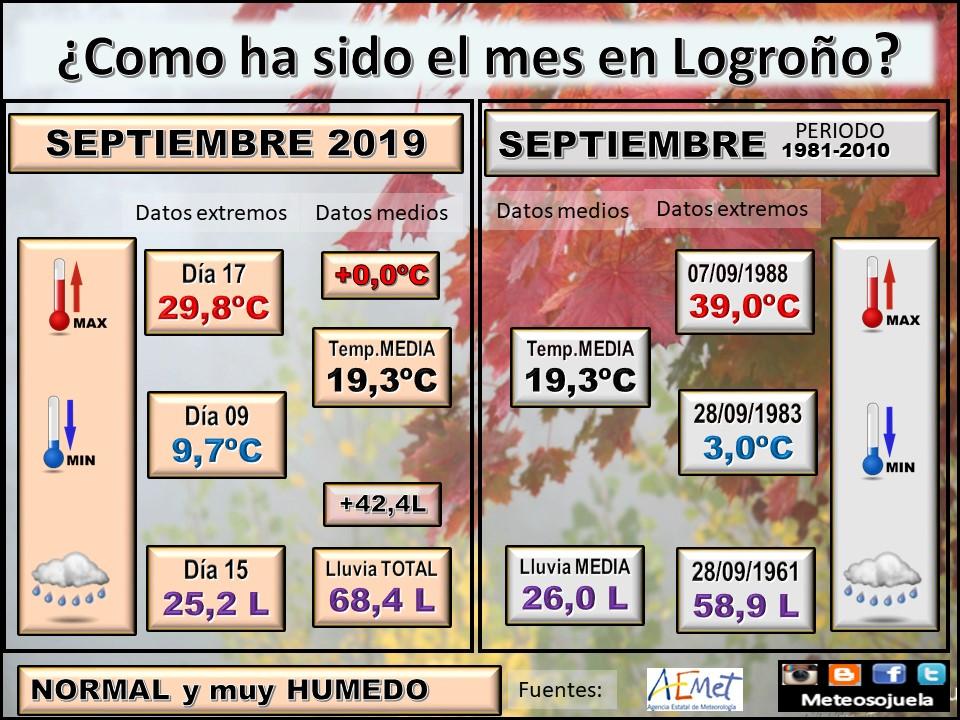 Datos Comparativos Septiembre 2019 Logroño. Meteosojuela