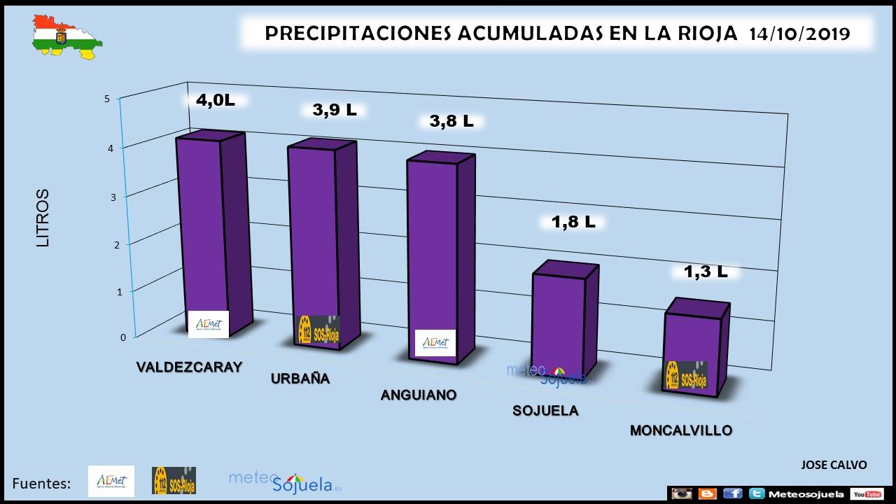 Datos Precipitaciones La Rioja.Meteosojuela.es